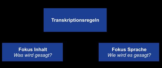transkription-definition Regelwerk